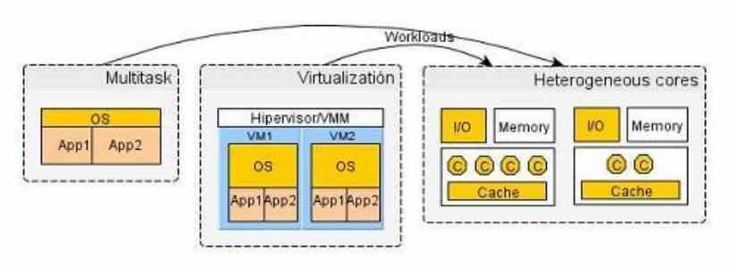 QoS Hardware Software