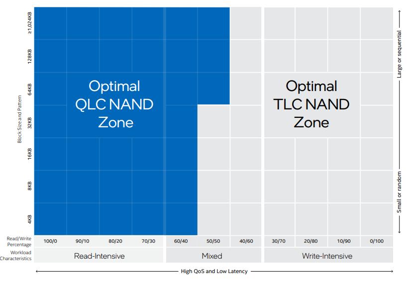 QLC vs TLC