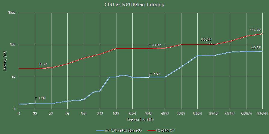 Latencia memoria CPU GPU
