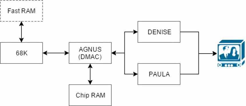 Arquitectura Amiga