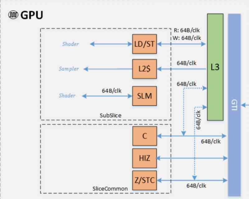 Intel Cache GPU