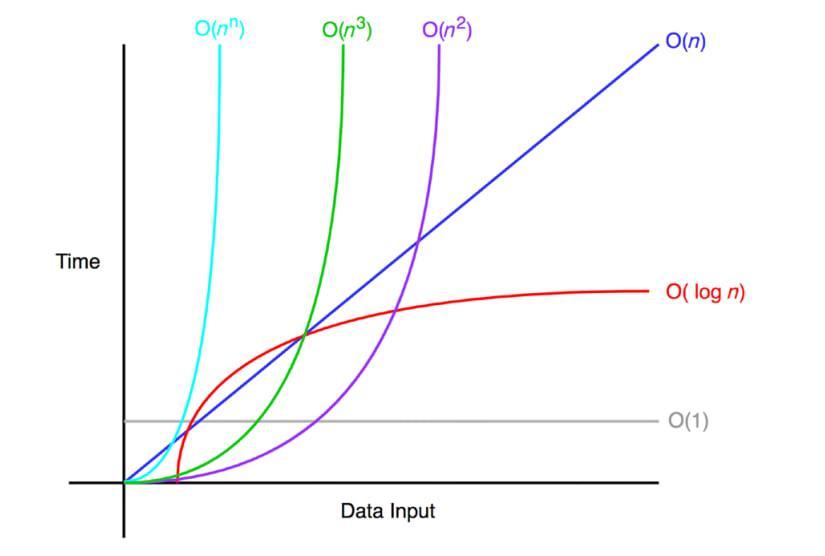 Notación O Algoritmos