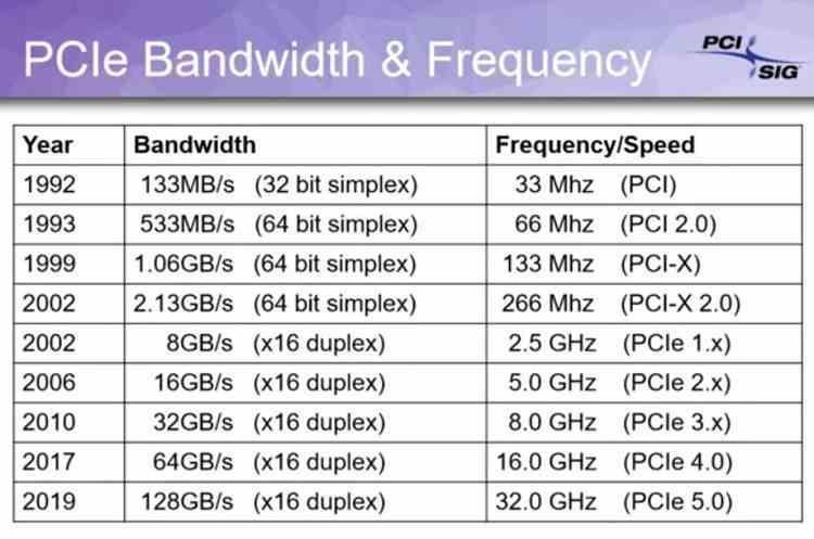 PCI Express Velocidad