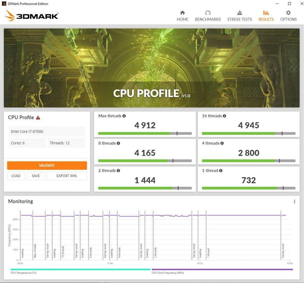 Resultado 3DMark CPU Profile