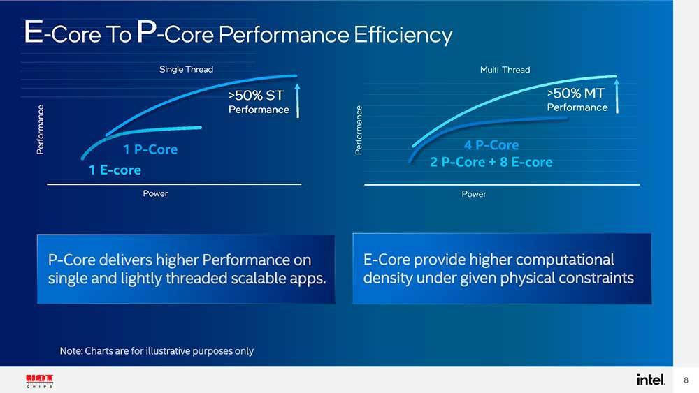 Intel-Alder-Lake-E-Cores-P-Cores