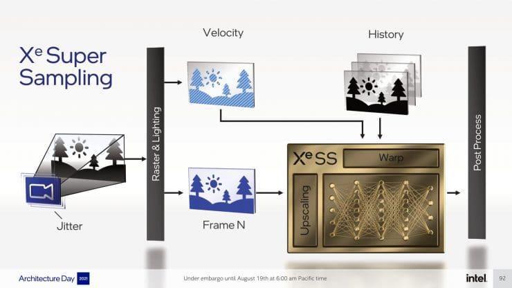 Intel XeSS Temporalidad
