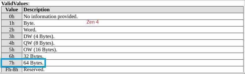 Информация о AVX512 Zen4