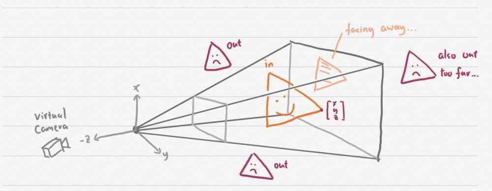 Culling Geometry Engine