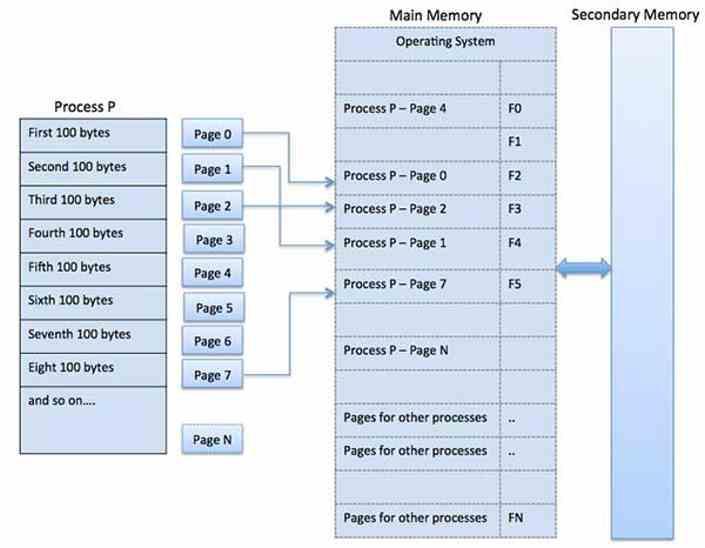Sistema Operativo Procesos Memoria