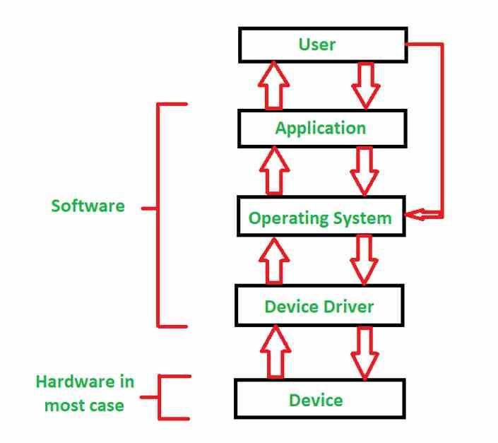 driver de sistem operativ